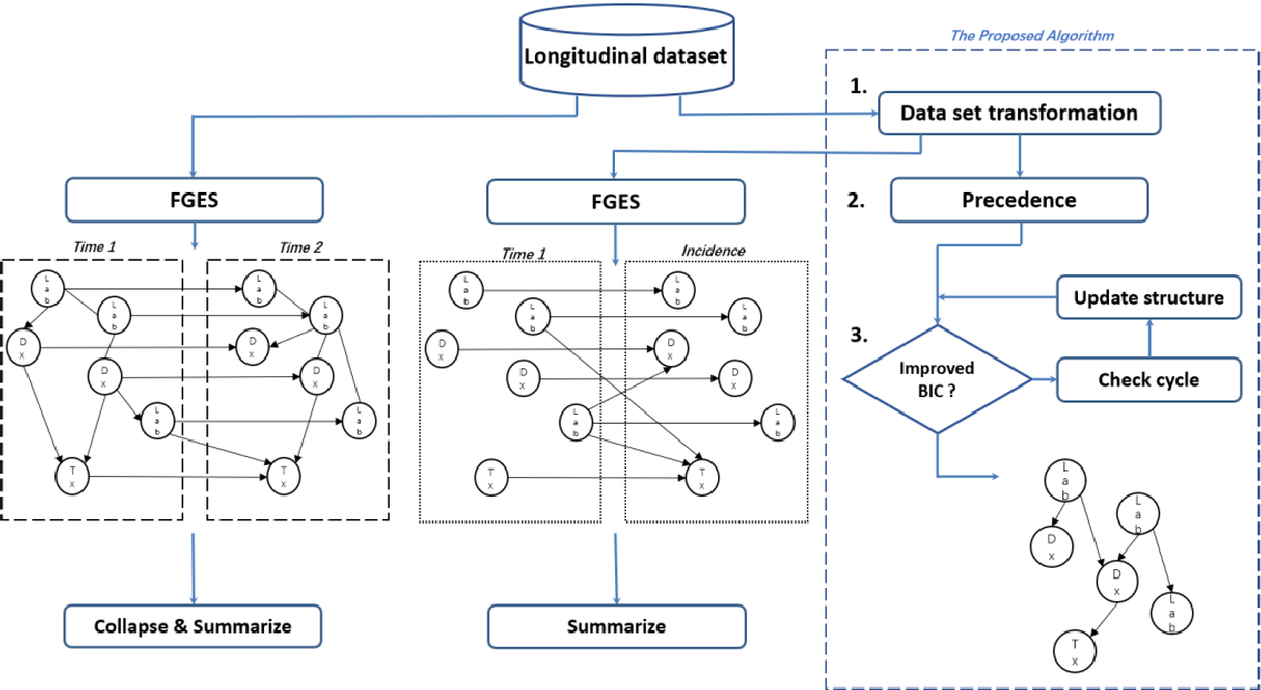 Figure 1 for A novel method for Causal Structure Discovery from EHR data, a demonstration on type-2 diabetes mellitus