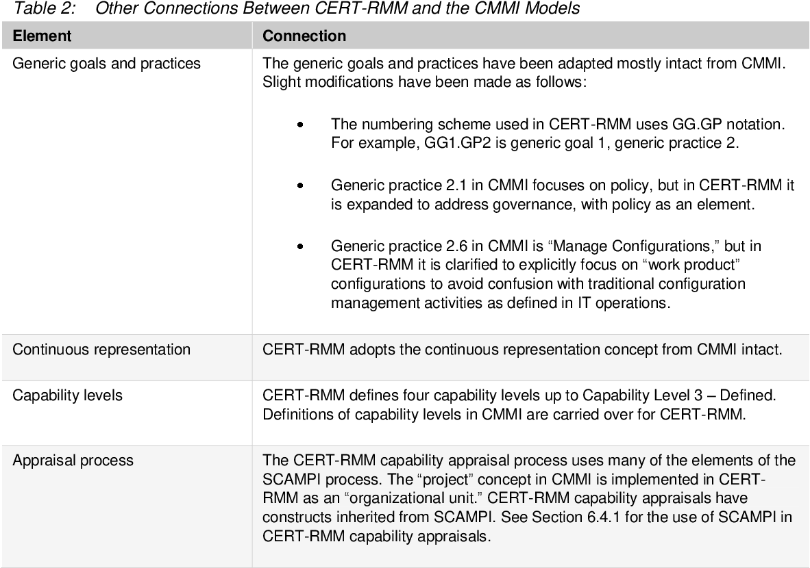 Figure 1 from CERT Resilience Management Model, Version 1 0