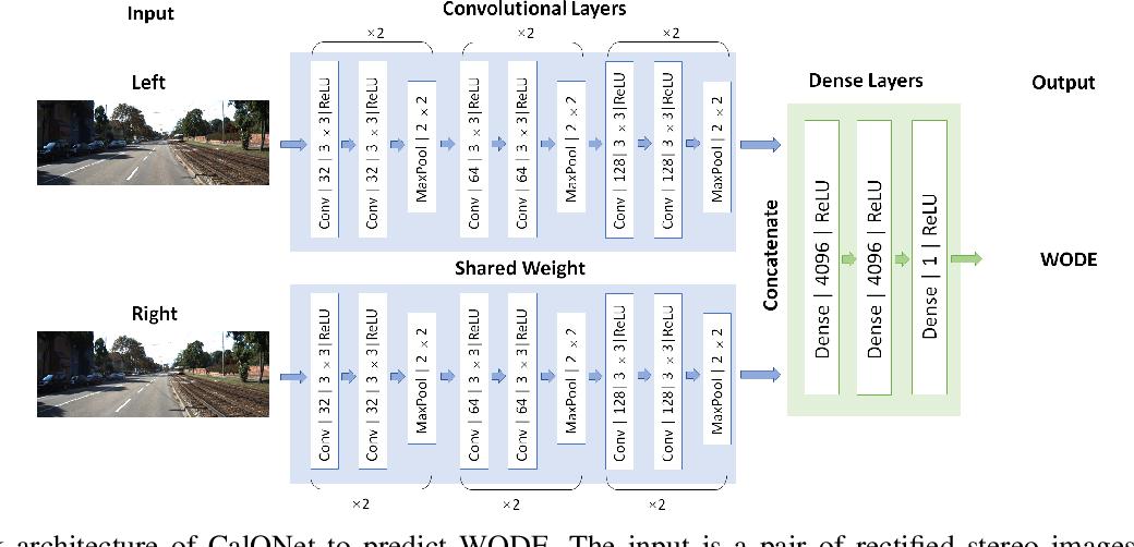 Figure 4 for CalQNet -- Detection of Calibration Quality for Life-Long Stereo Camera Setups