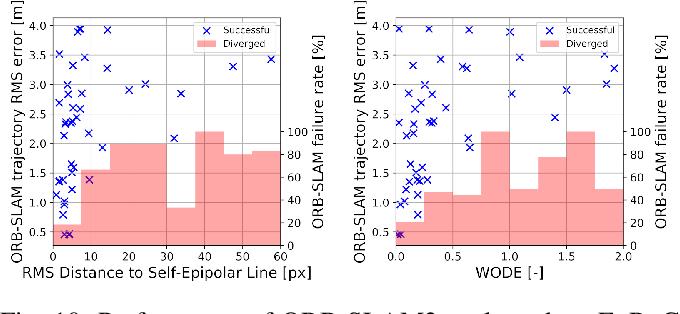 Figure 2 for CalQNet -- Detection of Calibration Quality for Life-Long Stereo Camera Setups