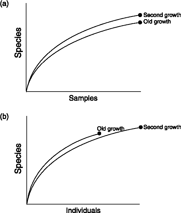 Figure 2 from Quantifying biodiversity: procedures and pitfalls in