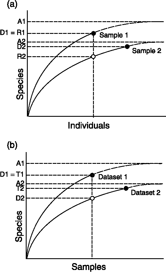 Figure 7 from Quantifying biodiversity: procedures and pitfalls in