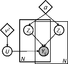 Figure 1 for Discriminative Nonparametric Latent Feature Relational Models with Data Augmentation