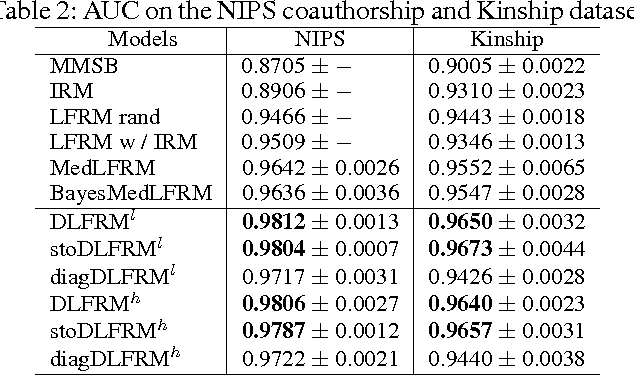 Figure 3 for Discriminative Nonparametric Latent Feature Relational Models with Data Augmentation