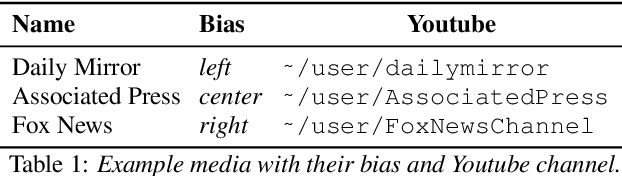 Figure 1 for Predicting the Leading Political Ideology of YouTube Channels Using Acoustic, Textual, and Metadata Information