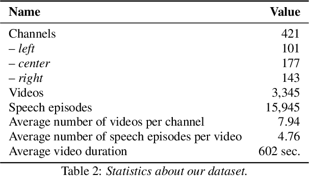 Figure 2 for Predicting the Leading Political Ideology of YouTube Channels Using Acoustic, Textual, and Metadata Information