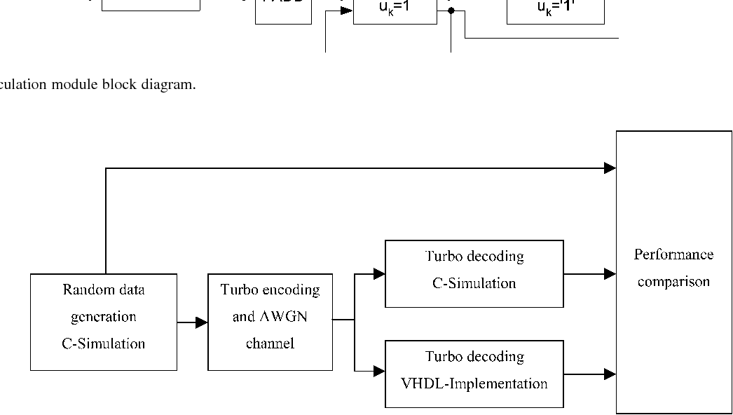 Figure 11 from VHDL implementation of a turbo decoder with log-MAP