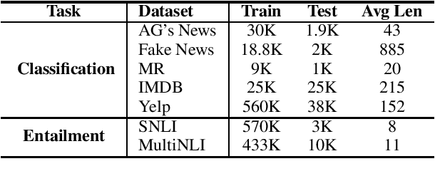 Figure 1 for Is BERT Really Robust? A Strong Baseline for Natural Language Attack on Text Classification and Entailment
