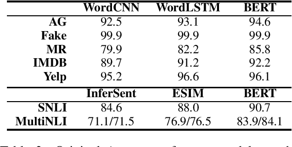 Figure 2 for Is BERT Really Robust? A Strong Baseline for Natural Language Attack on Text Classification and Entailment