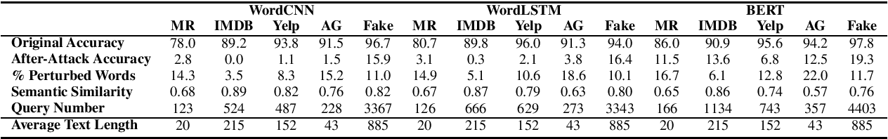 Figure 3 for Is BERT Really Robust? A Strong Baseline for Natural Language Attack on Text Classification and Entailment