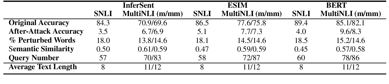 Figure 4 for Is BERT Really Robust? A Strong Baseline for Natural Language Attack on Text Classification and Entailment