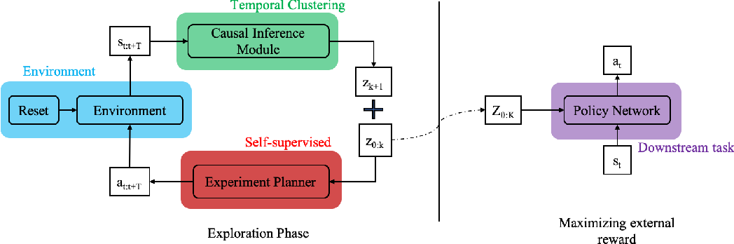 Figure 1 for Causal Curiosity: RL Agents Discovering Self-supervised Experiments for Causal Representation Learning