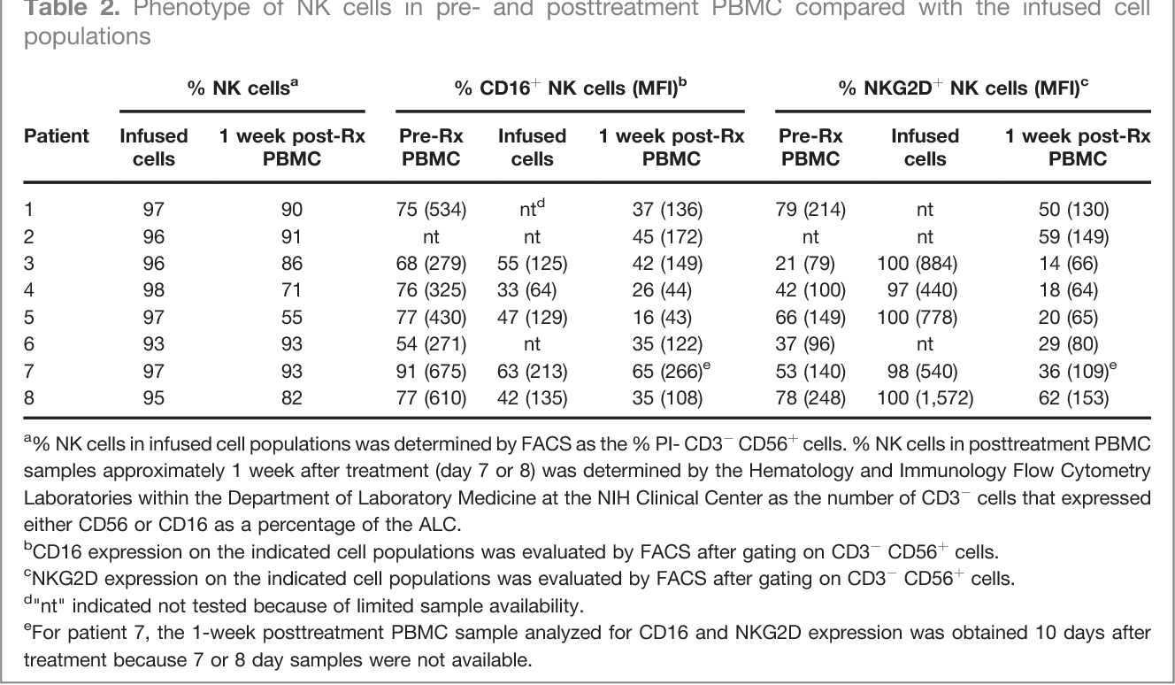Table 2. Phenotype of NK cells in pre- and posttreatment PBMC compared with the infused cell populations