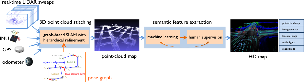 Figure 4 for 3D Point Cloud Processing and Learning for Autonomous Driving