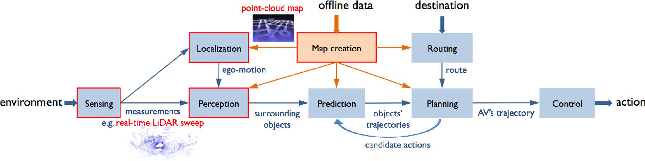 Figure 1 for 3D Point Cloud Processing and Learning for Autonomous Driving