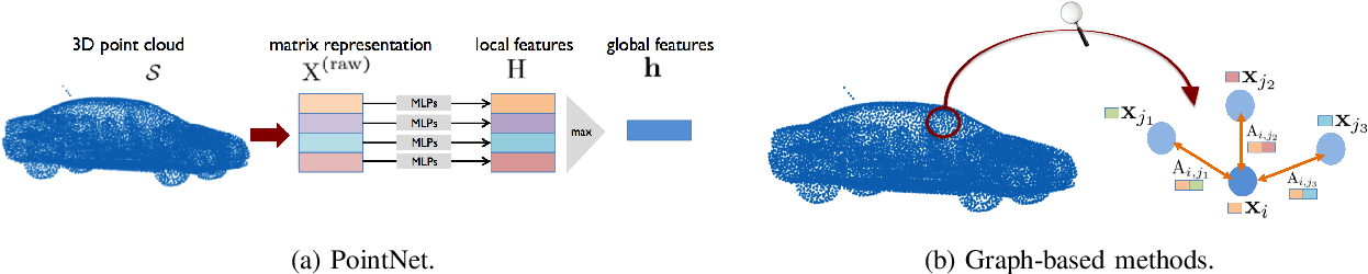 Figure 3 for 3D Point Cloud Processing and Learning for Autonomous Driving