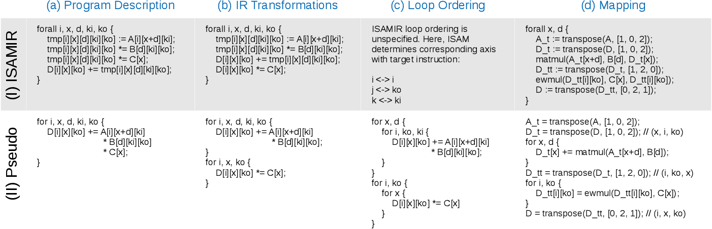 Figure 1 for ISA Mapper: A Compute and Hardware Agnostic Deep Learning Compiler