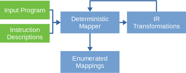 Figure 2 for ISA Mapper: A Compute and Hardware Agnostic Deep Learning Compiler