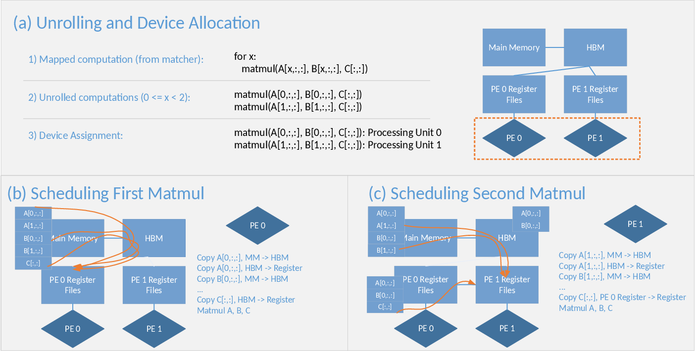 Figure 3 for ISA Mapper: A Compute and Hardware Agnostic Deep Learning Compiler