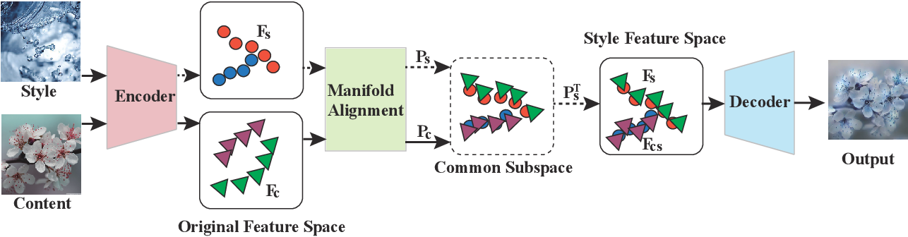 Figure 1 for Manifold Alignment for Semantically Aligned Style Transfer