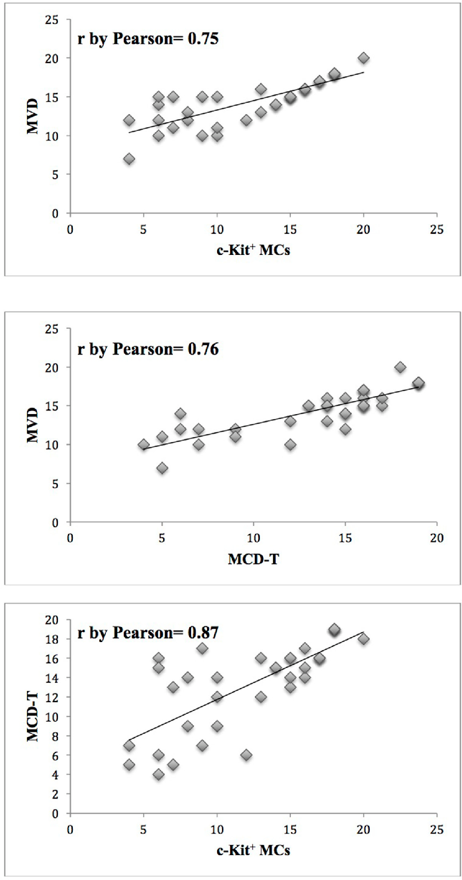Figure 2: Correlation analysis between c-Kit+ MCs and MVD (r= 0.75, p= 0.04), MCD-T and MVD (r= 0.76, p= 0.03), between MCD-T and c-Kit+ MCs (r= 0.87 p= 0.01).