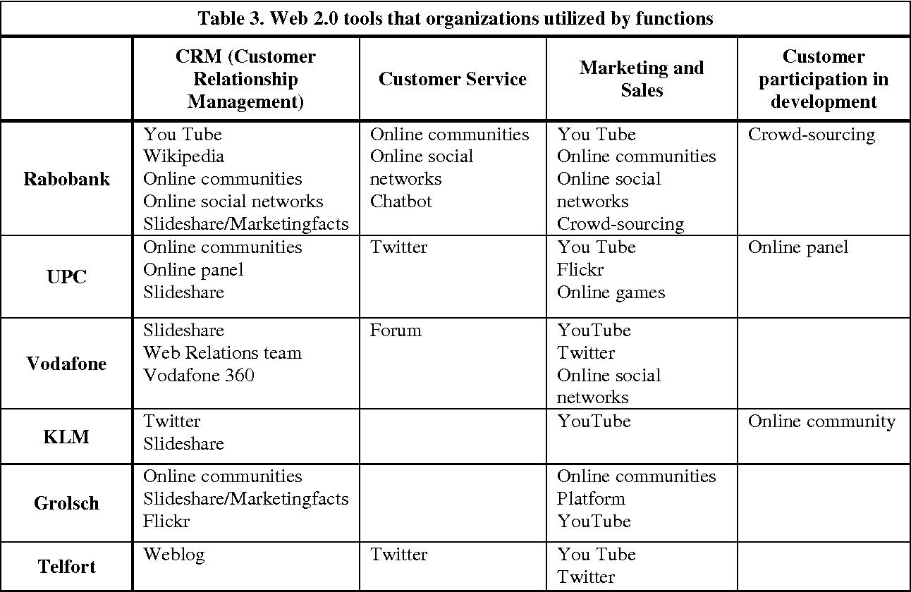 Table 3 from A Way to Become Enterprise 2 0: beyond Web 2 0 Tools