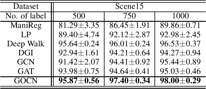 Figure 2 for Graph Optimized Convolutional Networks