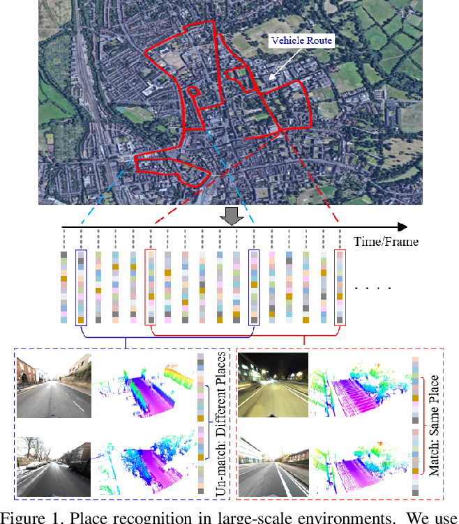 Figure 1 for 3D Point Cloud Learning for Large-scale Environment Analysis and Place Recognition