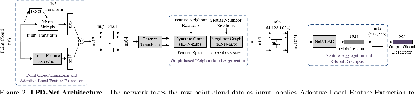 Figure 3 for 3D Point Cloud Learning for Large-scale Environment Analysis and Place Recognition