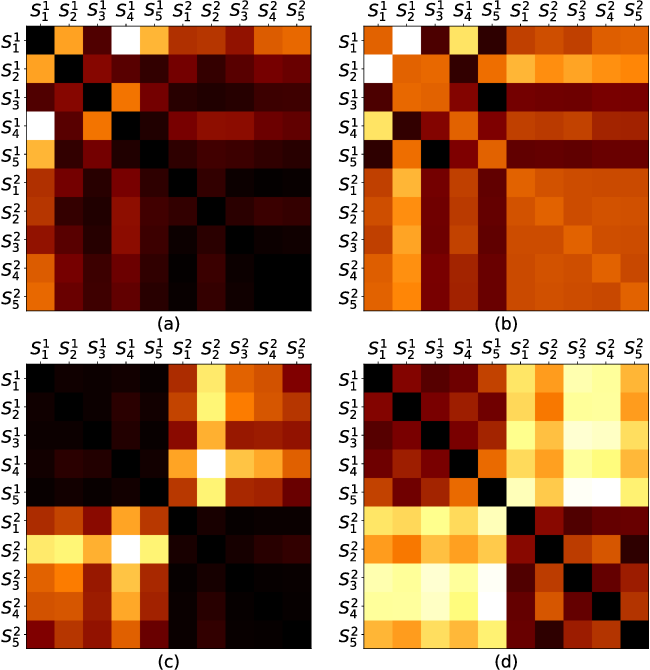 Figure 2 for Topology Distance: A Topology-Based Approach For Evaluating Generative Adversarial Networks