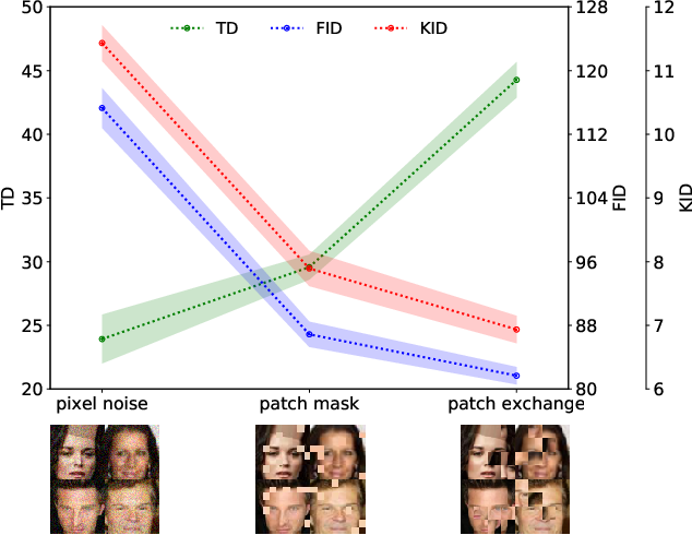 Figure 3 for Topology Distance: A Topology-Based Approach For Evaluating Generative Adversarial Networks