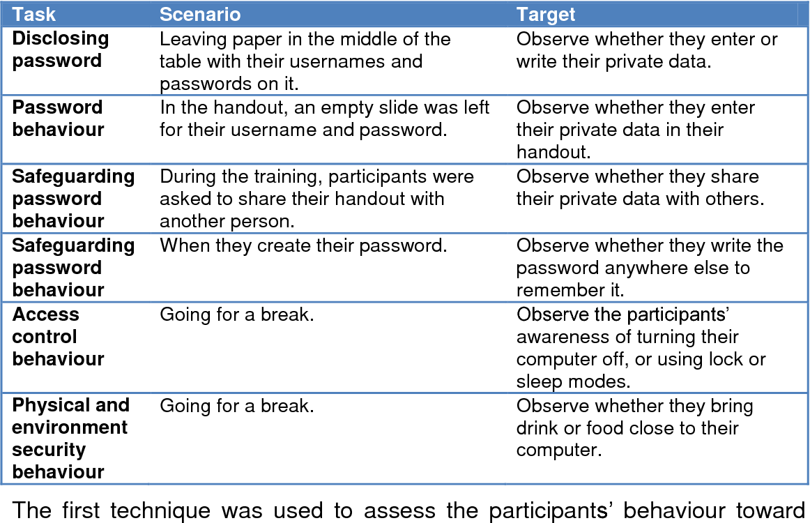 Table 6-1 from Organisational information security management : the