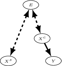 Figure 1 for Out-of-distribution Prediction with Invariant Risk Minimization: The Limitation and An Effective Fix
