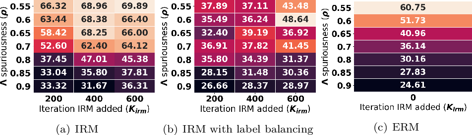Figure 3 for Out-of-distribution Prediction with Invariant Risk Minimization: The Limitation and An Effective Fix