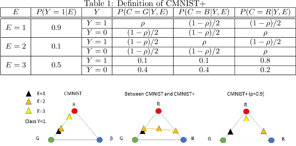 Figure 2 for Out-of-distribution Prediction with Invariant Risk Minimization: The Limitation and An Effective Fix