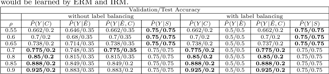 Figure 4 for Out-of-distribution Prediction with Invariant Risk Minimization: The Limitation and An Effective Fix
