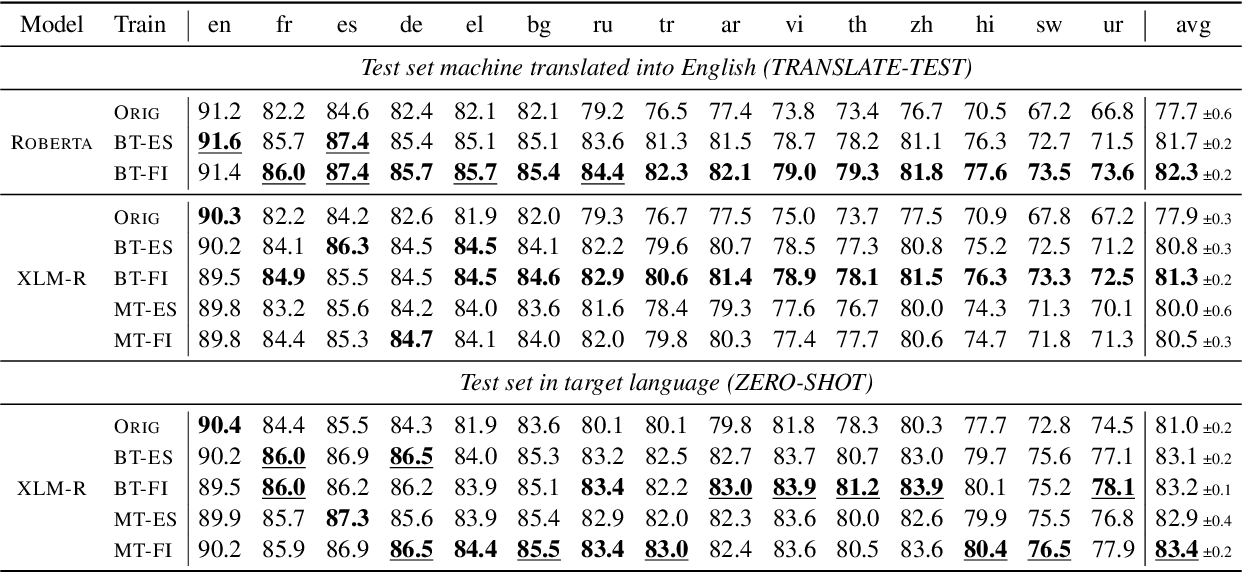 Figure 1 for Translation Artifacts in Cross-lingual Transfer Learning