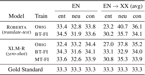 Figure 4 for Translation Artifacts in Cross-lingual Transfer Learning