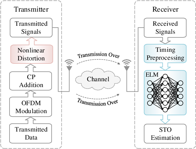 Figure 1 for Label Design-based ELM Network for Timing Synchronization in OFDM Systems with Nonlinear Distortion