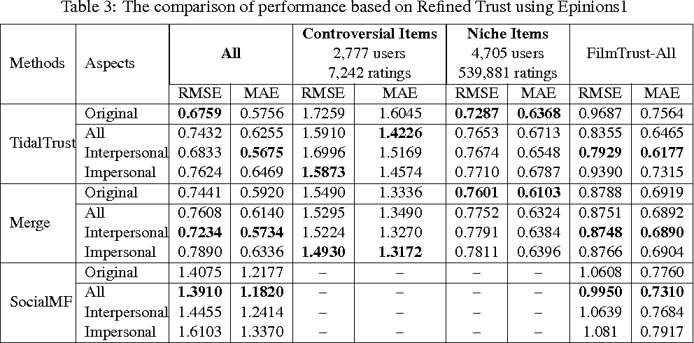 Table 3: The comparison of performance based on Refined Trust using Epinions1