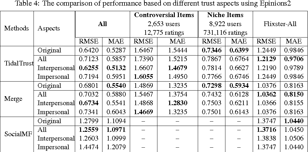 Table 4: The comparison of performance based on different trust aspects using Epinions2