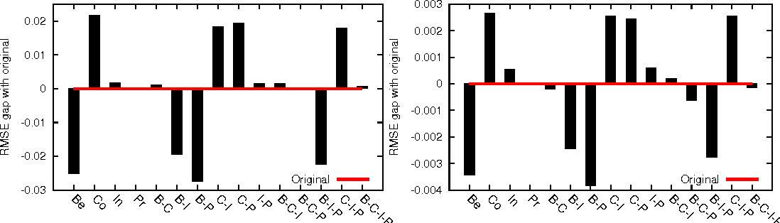 Figure 5: The performance comparison of TidalTrust method in different views on Epinions1