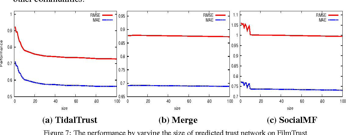 Figure 7: The performance by varying the size of predicted trust network on FilmTrust