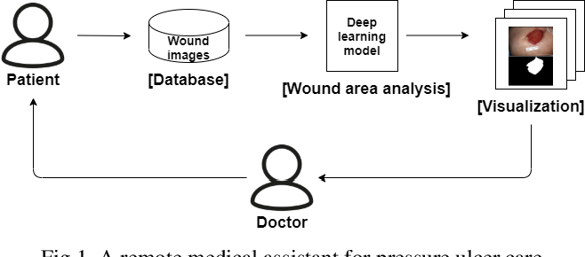 Figure 1 for A Pressure Ulcer Care System For Remote Medical Assistance: Residual U-Net with an Attention Model Based for Wound Area Segmentation