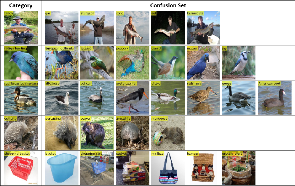 Figure 3 for Learning Fine-grained Features via a CNN Tree for Large-scale Classification