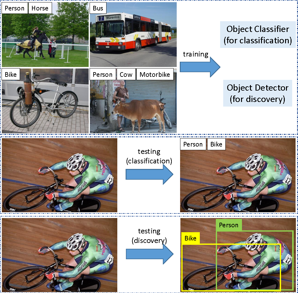 Figure 1 for Deep Patch Learning for Weakly Supervised Object Classification and Discovery