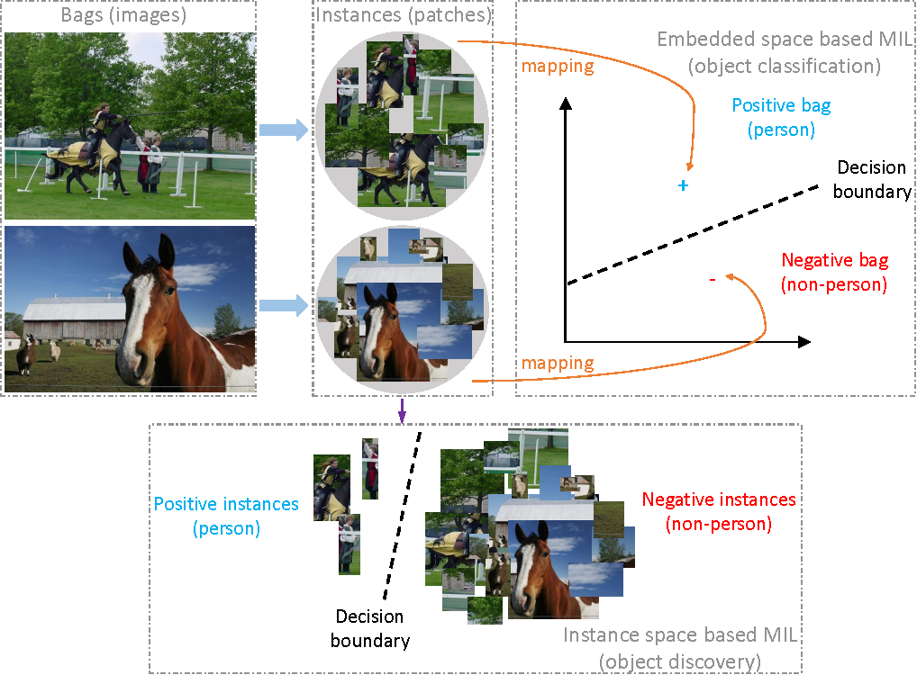 Figure 3 for Deep Patch Learning for Weakly Supervised Object Classification and Discovery