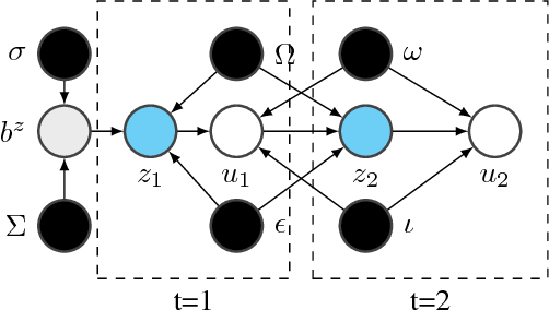 Figure 1 for Dynamic Collaborative Filtering with Compound Poisson Factorization