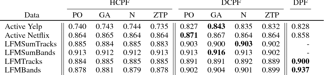 Figure 3 for Dynamic Collaborative Filtering with Compound Poisson Factorization