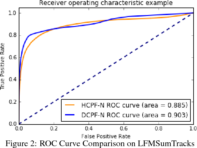 Figure 4 for Dynamic Collaborative Filtering with Compound Poisson Factorization